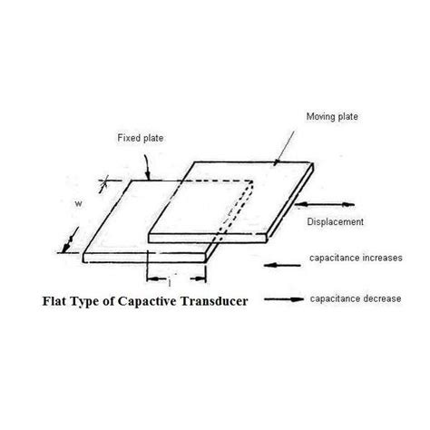 how does a capacitive sensor work how capacitive transducers works capacitive sensors variable capacitance transducers