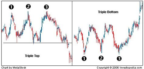 reversal pattern investopedia 42 best trdng images on pinterest investing finance and