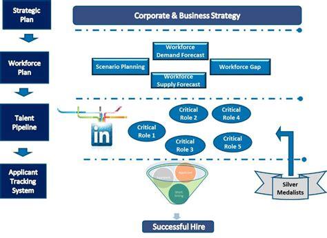 Hiring Agreement Template next generation strategic sourcing travis burge linkedin