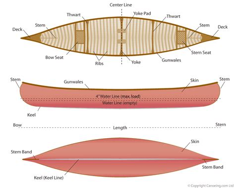 parts of an outrigger boat canoe design 183 canoeing