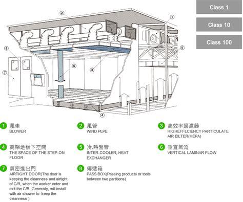 layout for yii2 yii2 module layout path 鈦華科技 無塵室設備 無塵室工程規劃