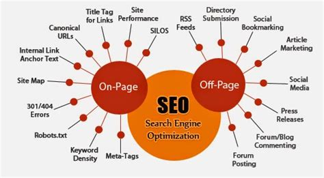 Search Engine Optimization List by What Is Marketing Your Own Business From