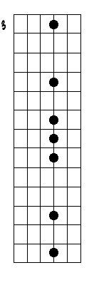 top   blues scale ideas  pinterest guitar scales tabs  theory guitar