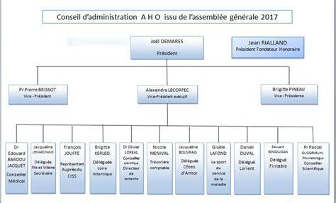 diff駻ence entre conseil d administration et bureau le conseil d administration et le bureau ex 233 cutif de l