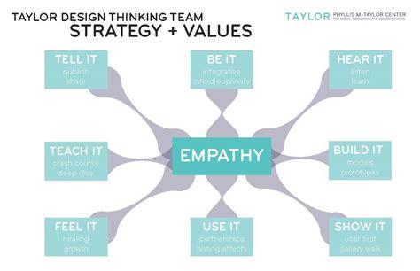 design thinking empathy rethinking reframing empathy based model for design