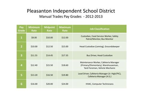 Disd Salary by Ppt Budget Review Powerpoint Presentation Id 2456544