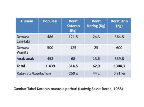 Tabung Gas 50 Kg limbah kotoran manusia sebagai energi alternative