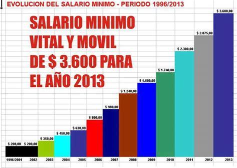 salario mnimo vital y mvil 2016 salario vitak y movil 2016 argentina salario minimo