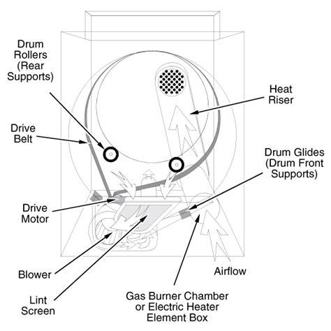 belt diagram for maytag dryer maytag dryer repair dryer repair manual
