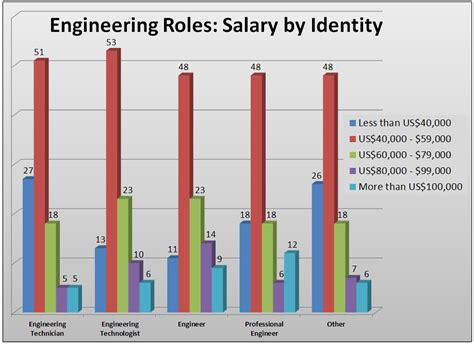 design engineer starting salary engineering salary bls 2018 dodge reviews