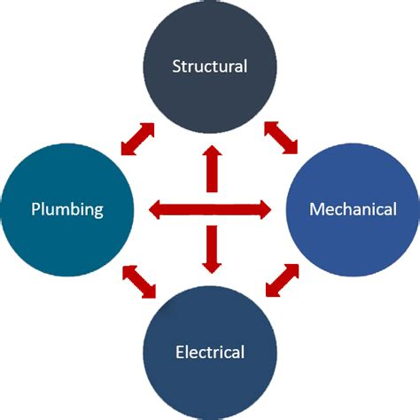 Electrical Plumbing by Structural Mechanical Electrical Plumbing