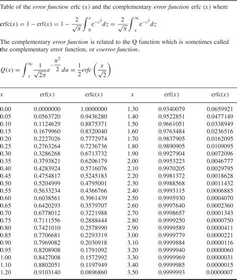 error function table