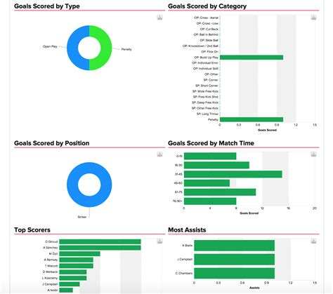 pattern analysis sport online performance management systems for football