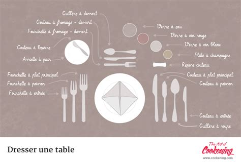 Dresser Une Table by Comment Dresser Une Table