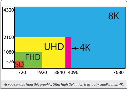 more pixels better resolution understanding the difference between ultra hd tv vs 4k tv