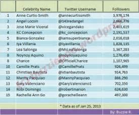 top celebrities on twitter most followed filipino celebrity on twitter jan 2013