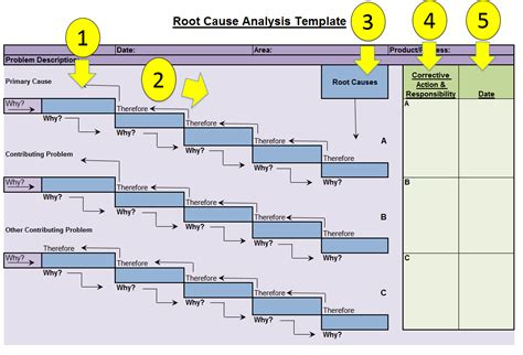 5 Whys Root Cause Analysis Template Templates Data 5 Whys Root Cause Analysis Template