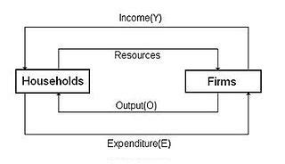 two sector circular flow diagram circular flow of income
