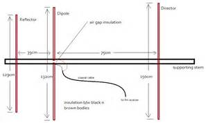 Yagi antenna design related keywords amp suggestions yagi antenna