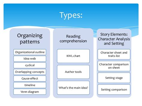 classification pattern in reading graphic organizers