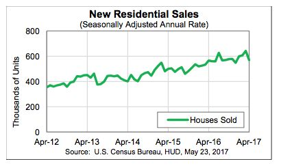 new home sales dip 11 4 percent in april contractor
