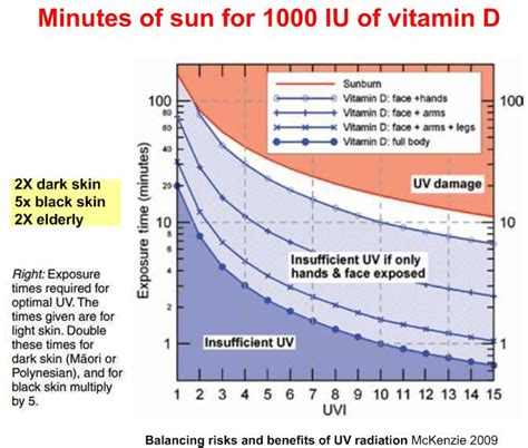 uv light and vitamin d no 10 minutes per day of sun uvb is not enough