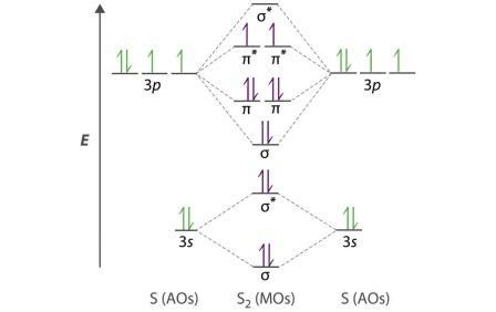 mot diagram of oxygen how to draw mot diagram for s2 show don t write the