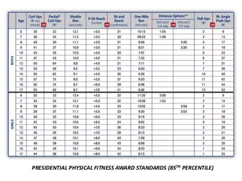presidential challenge physical fitness test presidential fitness award requirements