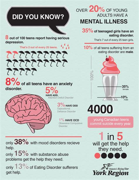 Parisae Condition Ae Mental Not Physical by 25 Best Mental Health Conditions Ideas On
