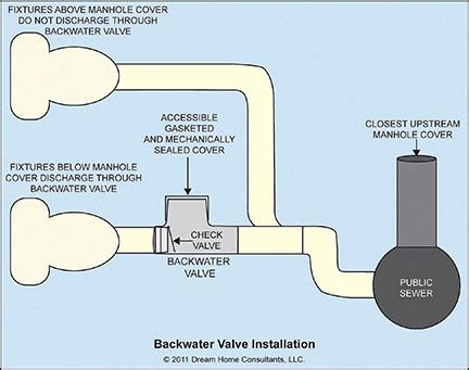 Elbows W Check Valve Connect 1 4 Pipe Thd 1 8 sanitary drainage system installation requirements