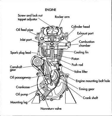 Bike Parts Motorrad by Basic Car Parts Diagram Motorcycle Engine Projects To