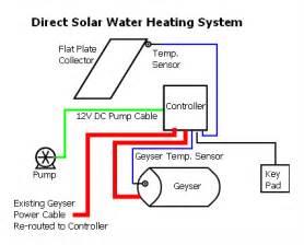 converting your geyser to solar heating grid diy