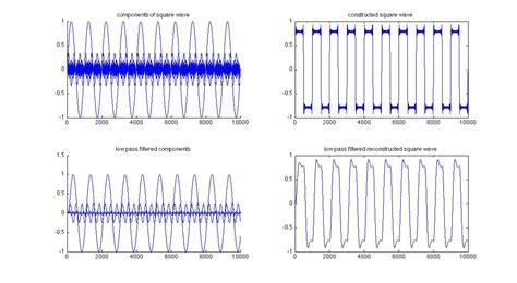 high pass filter noise filtering