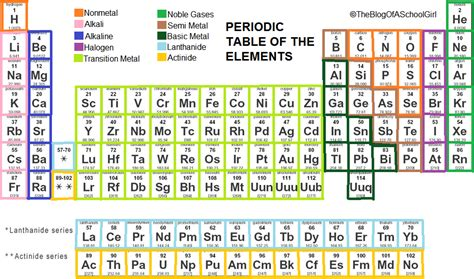 periodic table element 14 search results calendar 2015
