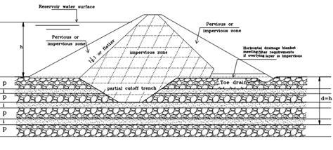 design criteria of earth dam d a m s