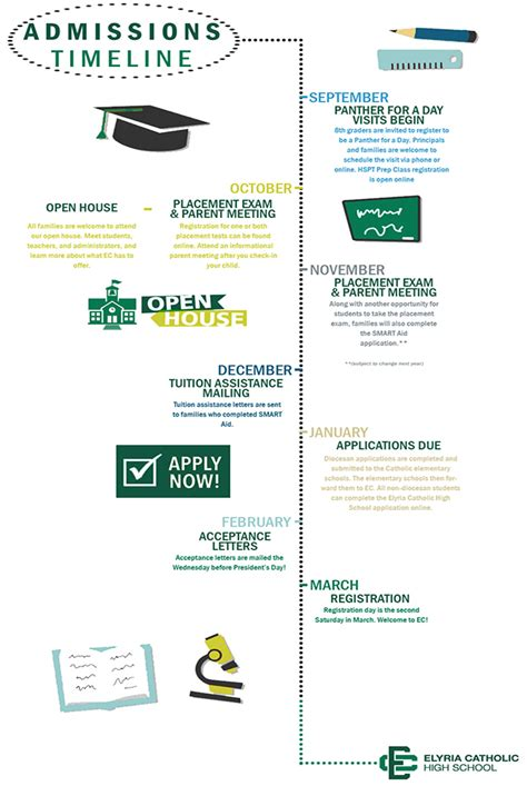 College Acceptance Letter Timeline Cover Letter For Catholic School Application Cover Letter Templates