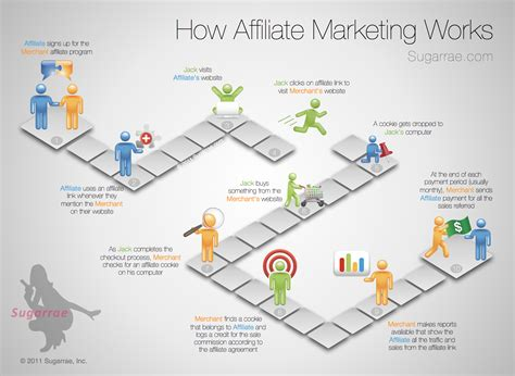mapping layout perusahaan client infographic how affiliate marketing works blog
