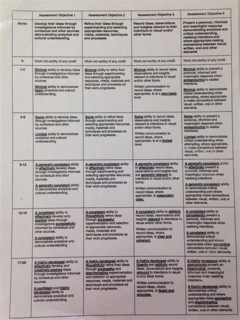design marking criteria aqa gcse assessment objectives grading grid assessment