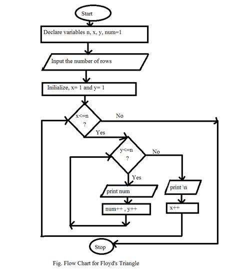 algorithm flowcharts floyd s triangle algorithm and flowchart code with c