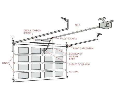 Overhead Door Diagram Wiring Diagram Garage Door Parts Overhead Garage