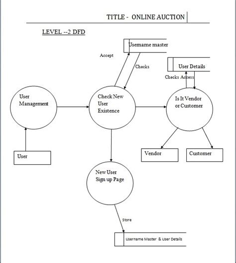 data flow diagram for website projects level 2 dfd auction synopsis