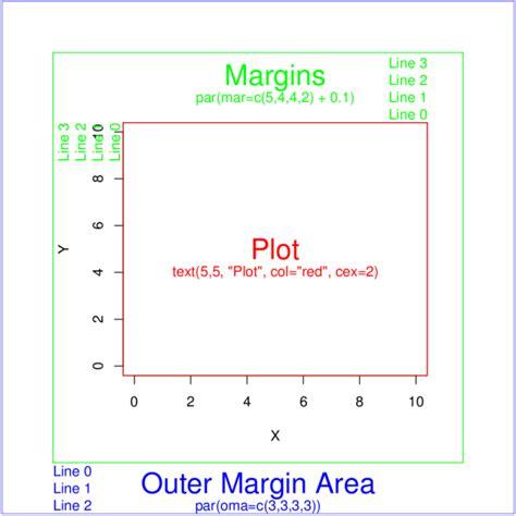 r layout r margins exle
