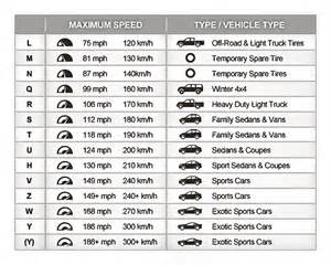 Tire Load Index E1 Tire Speed Rating Chart Brown S Alignment Auto Repair