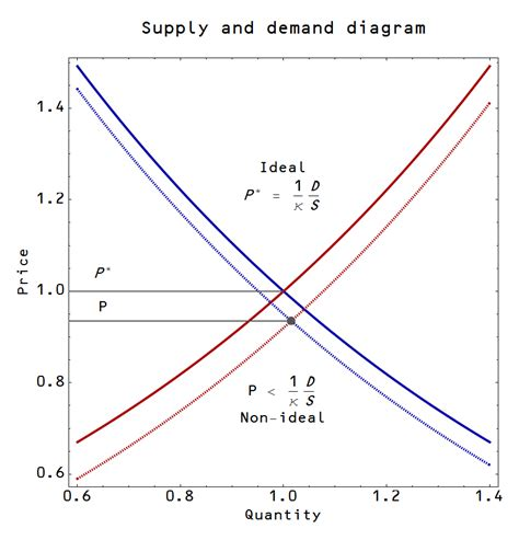 Supply And Demand by Information Transfer Economics The Effect Of Expectations