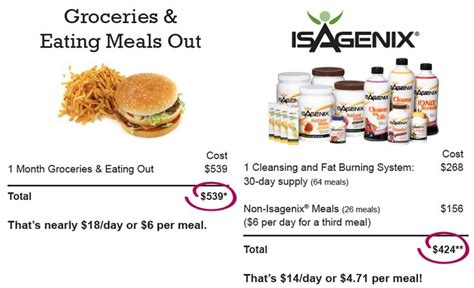 How Much Detox Diet Cost by 183 Best Isagenix 9 Day Cleansing And Burning