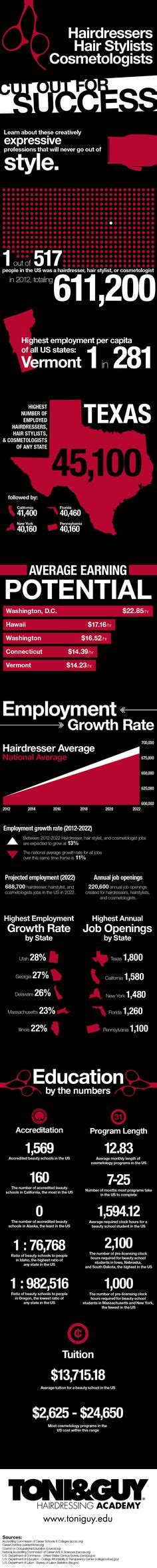 Hair Stylist Career Facts by Cosmetologist Let S Get You One Http Www