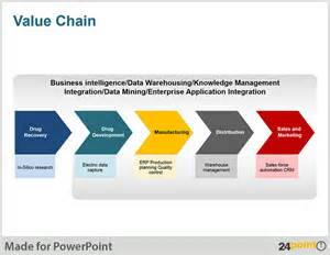 apply template powerpoint value chain diagram using 24point0 s ppt presentations