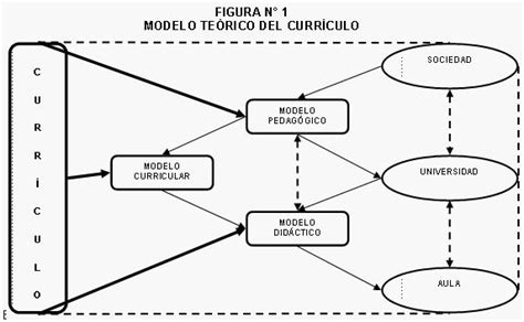 Modelo Curricular Holistico Ciencia Activa