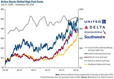 united airlines american airlines these signs point to an airline industry secular bull