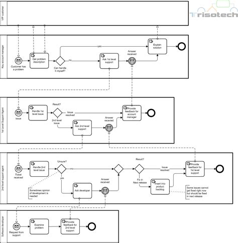 BPMN 2.0 am Beispiel: Incident Management   BPM Guide.de